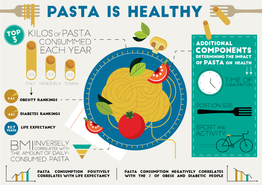 Infographics: why pasta is healthy