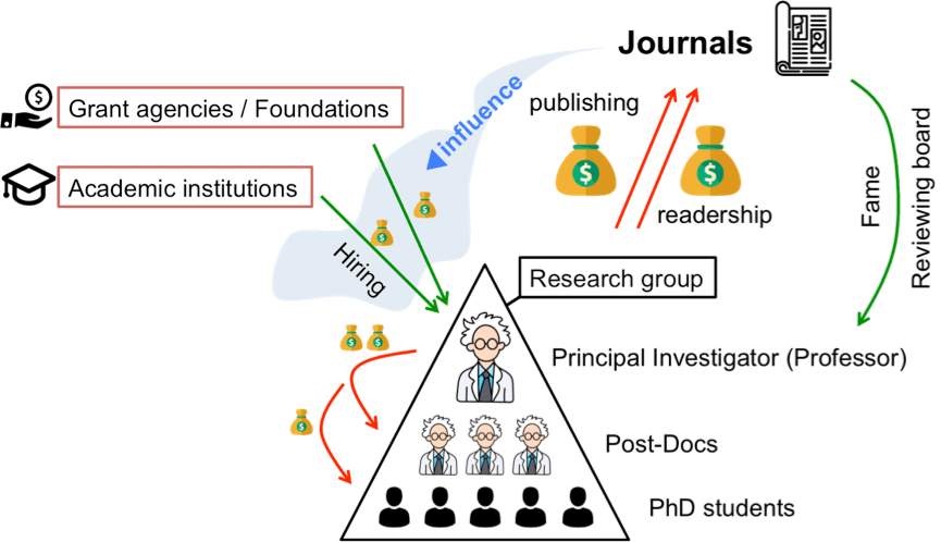 fig3_the scientific publishing lobby