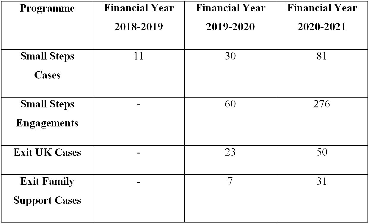 Table: Numbers of Referrals to Small Steps and Exit 2018-2021