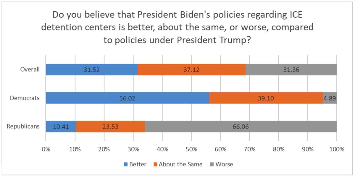 Figure 1: President Biden's policies regarding ICE detention centers