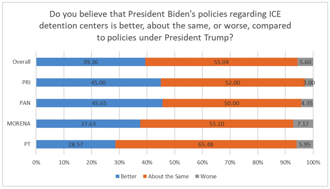 Figure 2: President Biden's policies regarding ICE detention centers