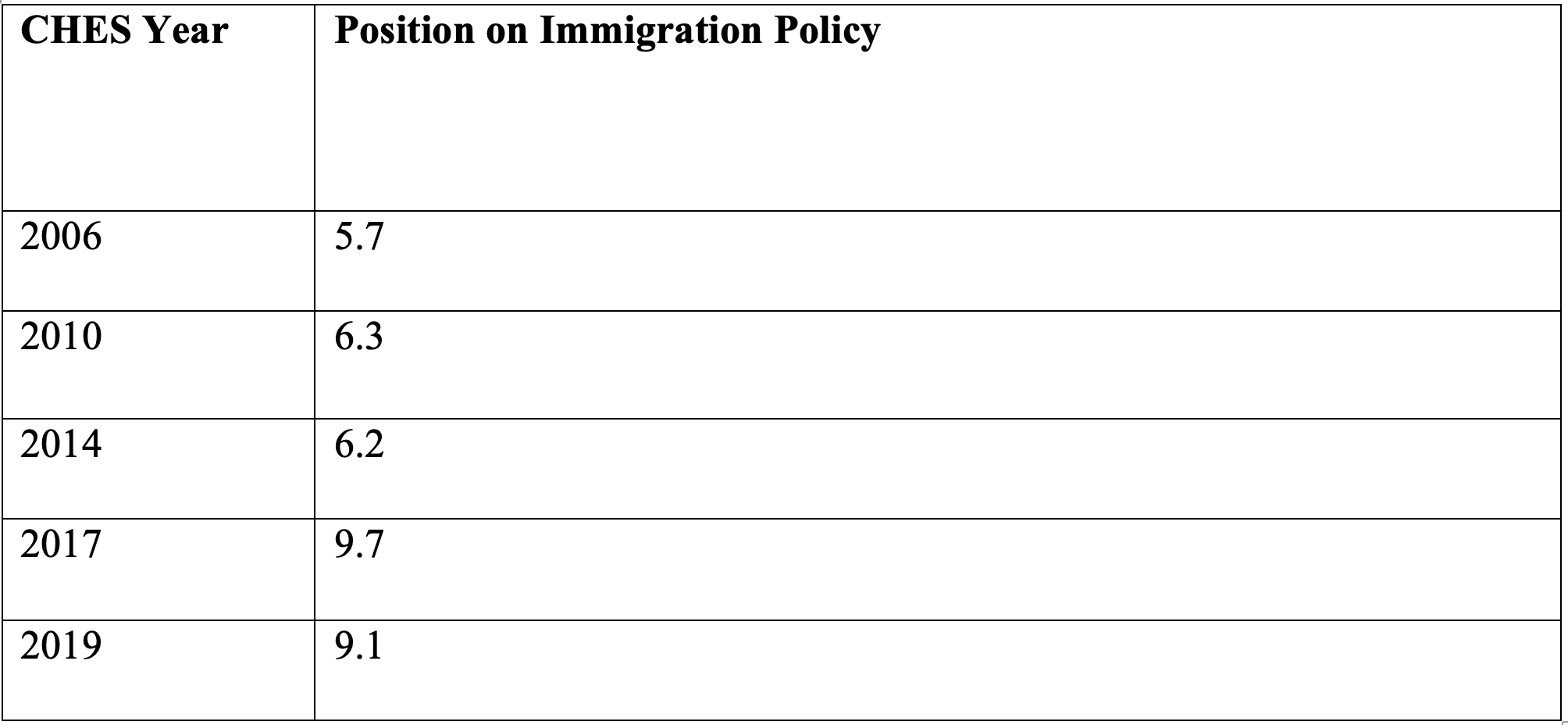 Table 1. The Position of the PiS Party on Immigration Policy