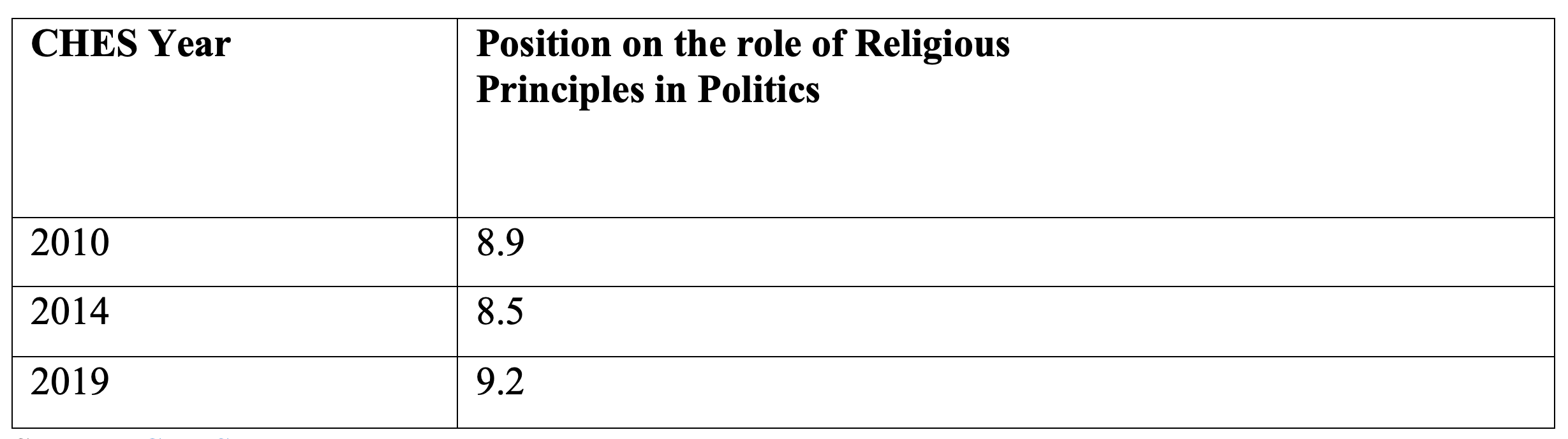 Table 2. The Position of The PiS Party on Religious Principles in Politics