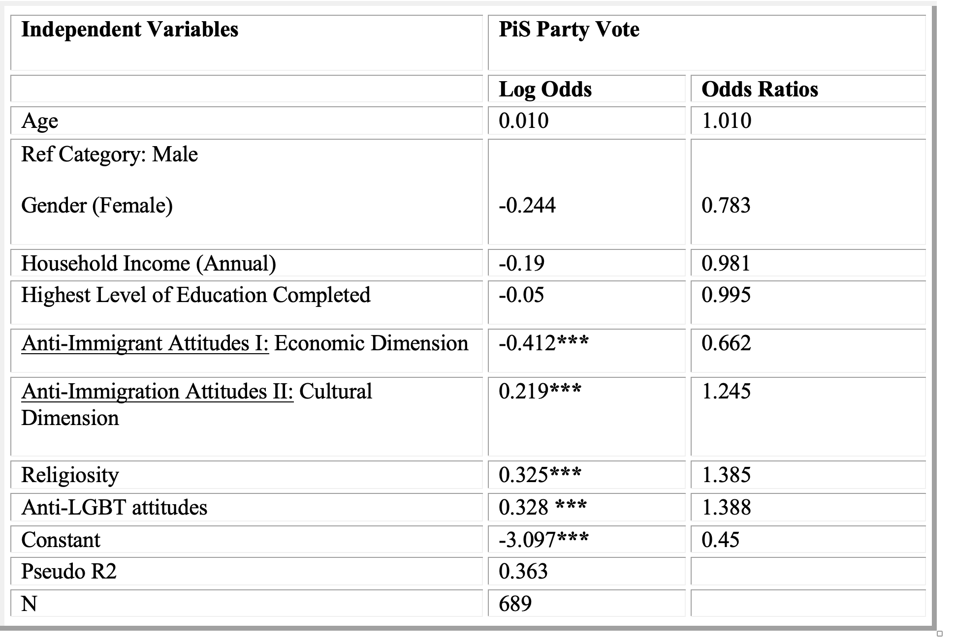 Table 3: Binary Logistic Regression Model of PiS Party Support